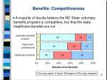 benefits competitiveness