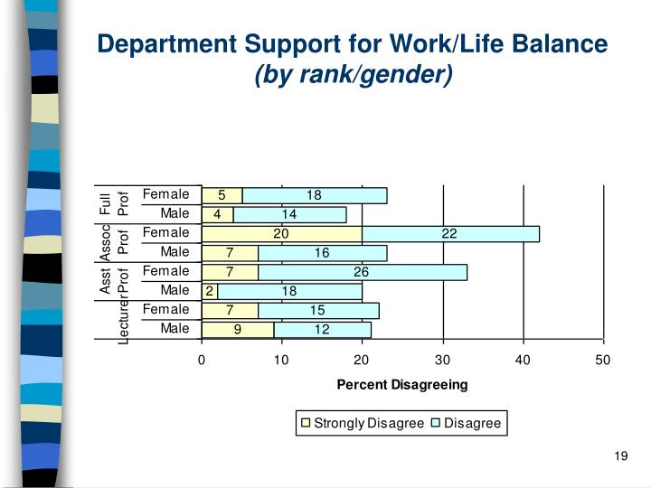 Department Support for Work/Life Balance