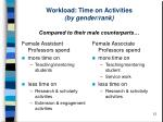 workload time on activities by gender rank compared to their male counterparts