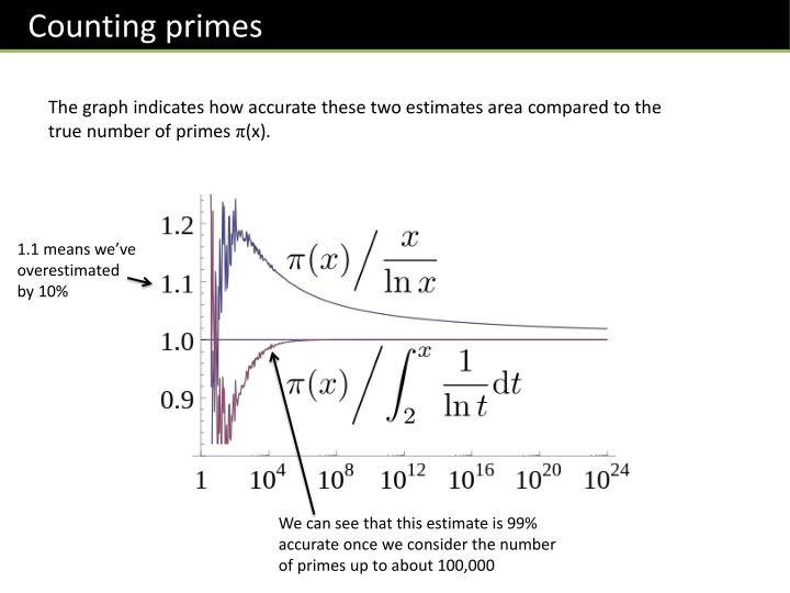 Counting primes