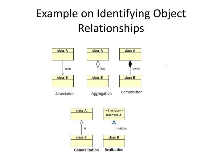 Example on Identifying