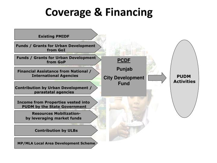 Coverage & Financing