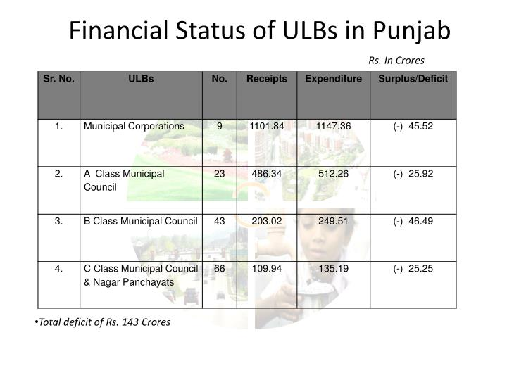 Financial Status of ULBs in Punjab