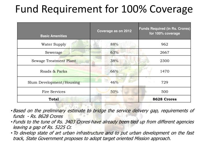 Fund Requirement for 100% Coverage