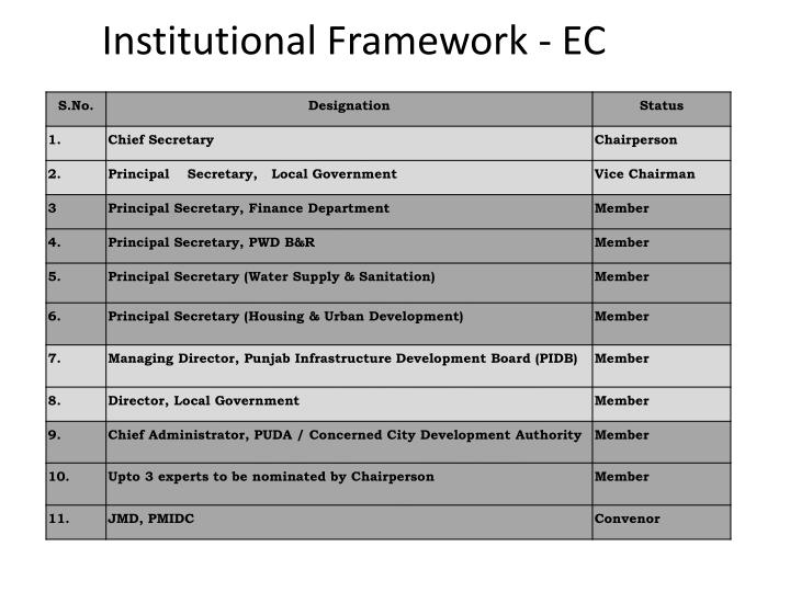 Institutional Framework - EC
