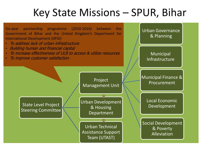 Key State Missions – SPUR, Bihar