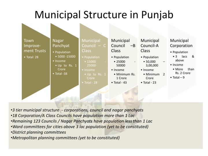 Municipal Structure in Punjab