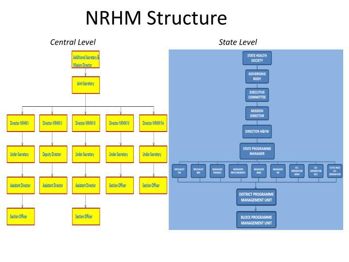 NRHM Structure