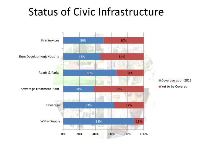 Status of Civic Infrastructure