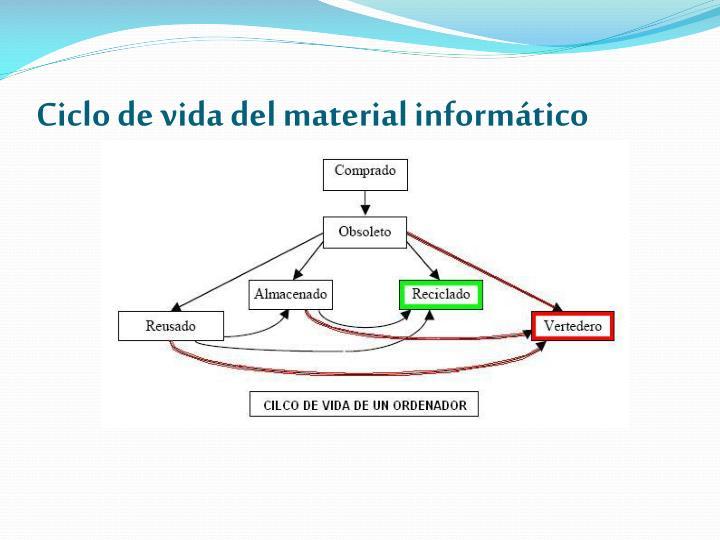 Ciclo de vida del material informático