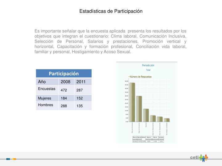Estadísticas de Participación