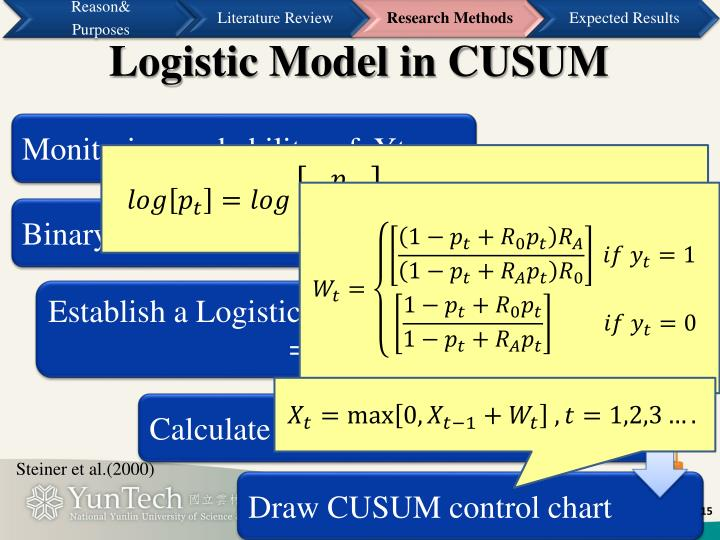 Logistic Model in