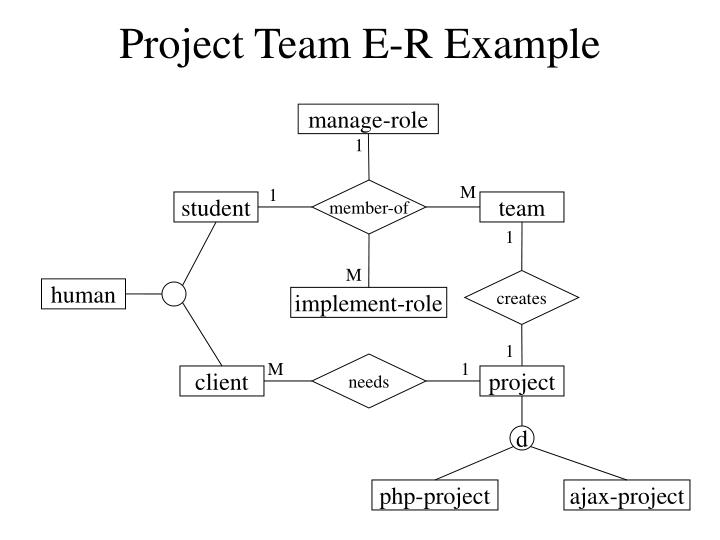 Project Team E-R Example