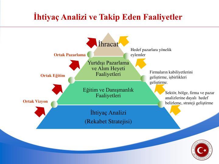 İhtiyaç Analizi ve Takip Eden Faaliyetler