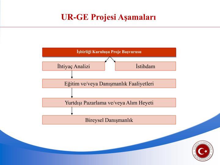 UR-GE Projesi Aşamaları