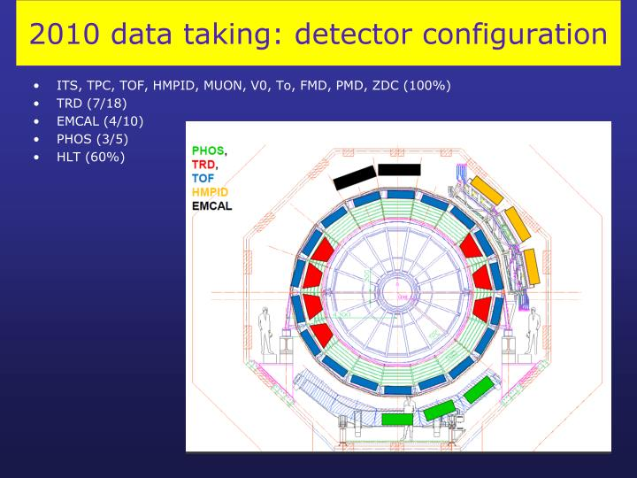 2010 data taking: detector configuration
