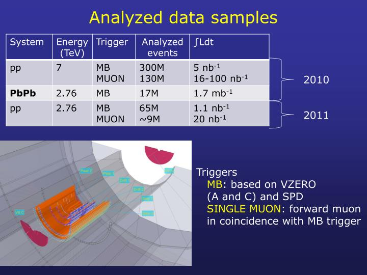 Analyzed data samples