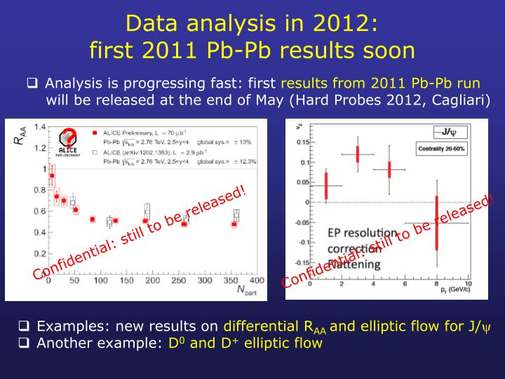 Data analysis in 2012:
