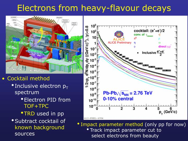 Electrons from heavy-