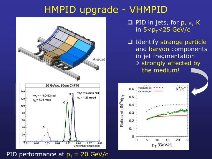 HMPID upgrade - VHMPID
