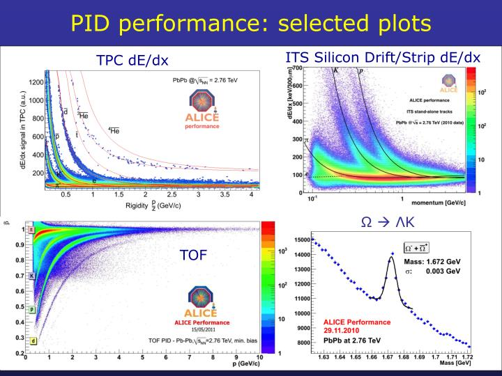 PID performance: selected plots
