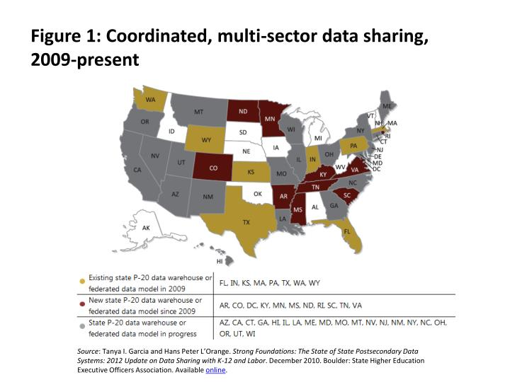 Figure 1: Coordinated, multi-sector data sharing,
