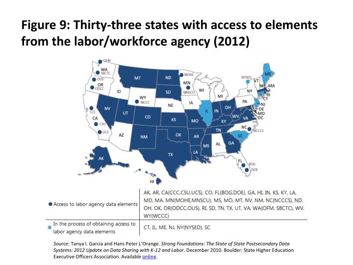 Figure 9: Thirty-three states with access to elements from the labor/workforce agency (2012)