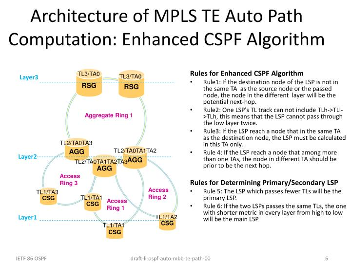 Architecture of MPLS TE Auto Path Computation: Enhanced CSPF Algorithm