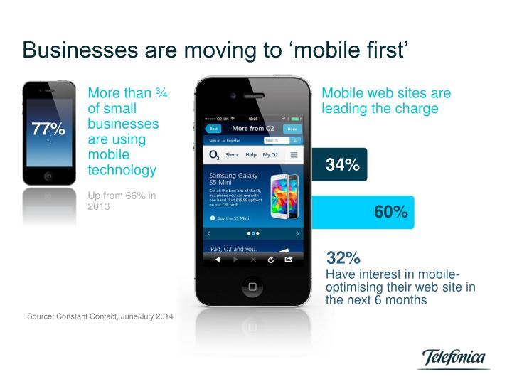Businesses are moving to 'mobile first'
