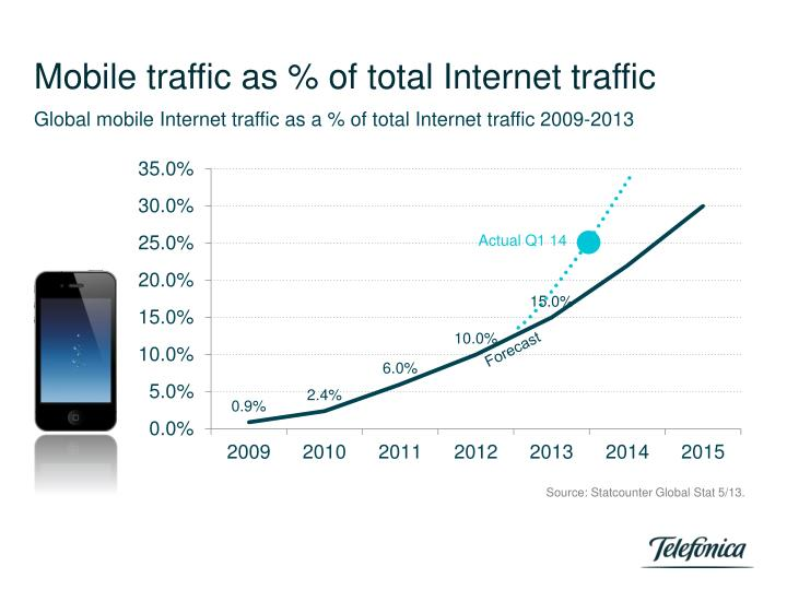 Mobile traffic as % of total Internet traffic