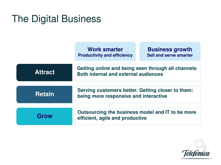 The Digital Business