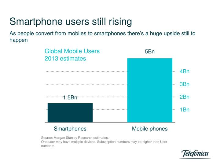 Smartphone users still rising