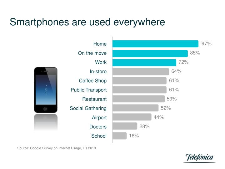 Smartphones are used everywhere
