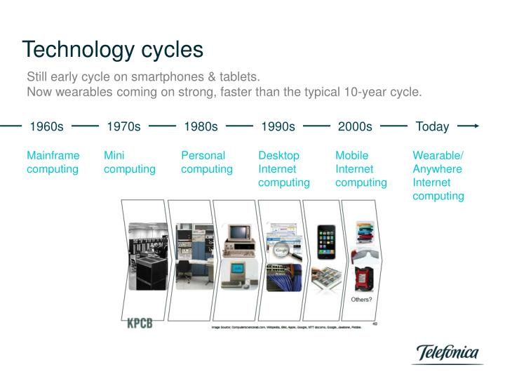 Technology cycles