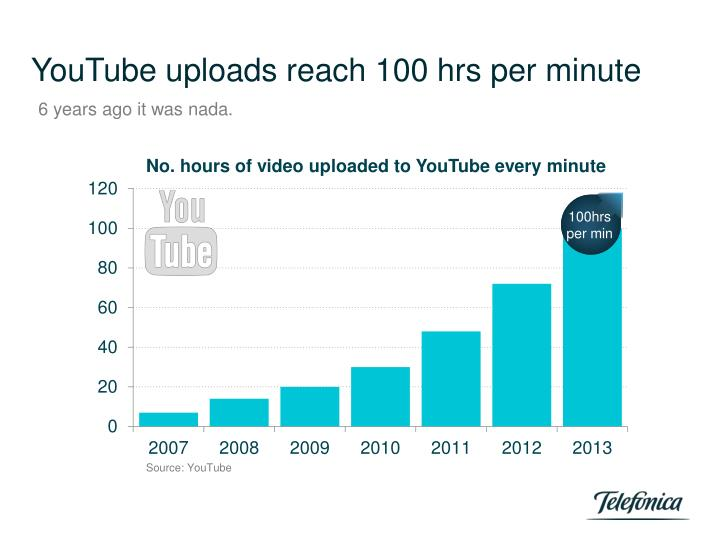 YouTube uploads reach 100