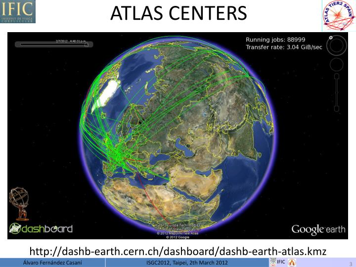 ATLAS CENTERS