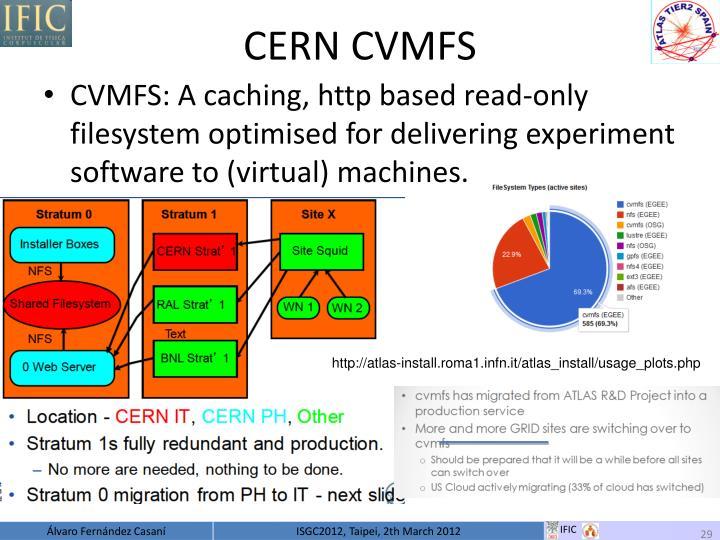 CERN CVMFS