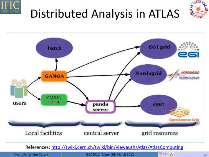 Distributed Analysis in ATLAS