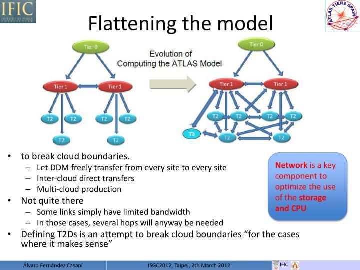 Flattening the model