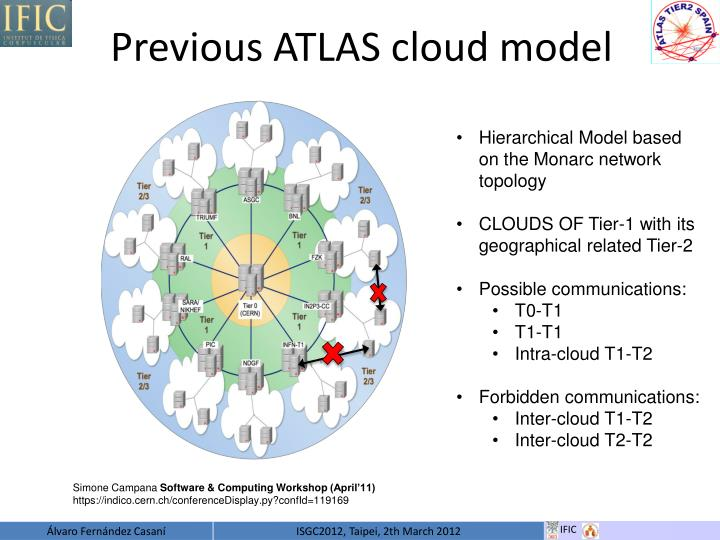 Previous ATLAS cloud model