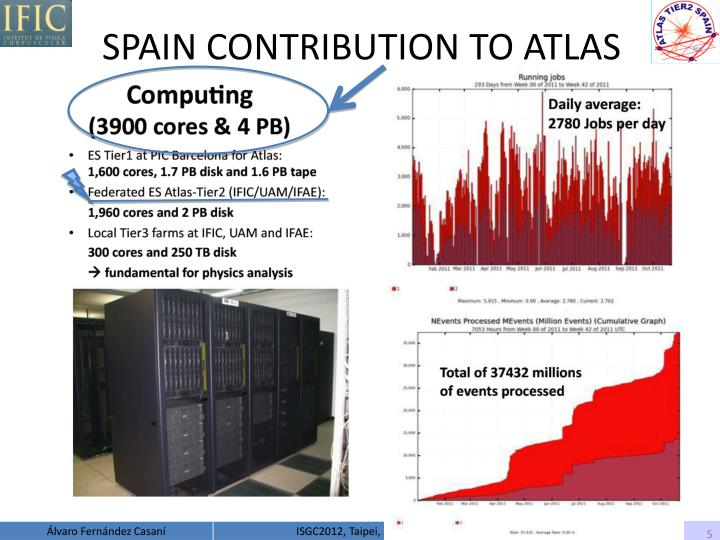 SPAIN CONTRIBUTION TO ATLAS