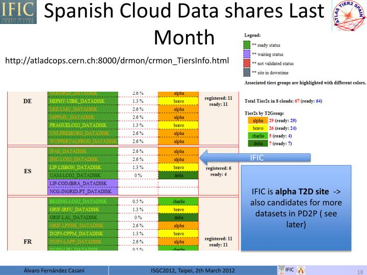 Spanish Cloud Data shares Last Month