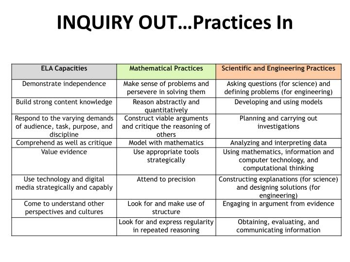 INQUIRY OUT…Practices In