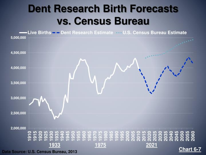 Dent Research Birth Forecasts      vs. Census Bureau