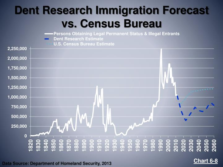 Dent Research Immigration Forecast