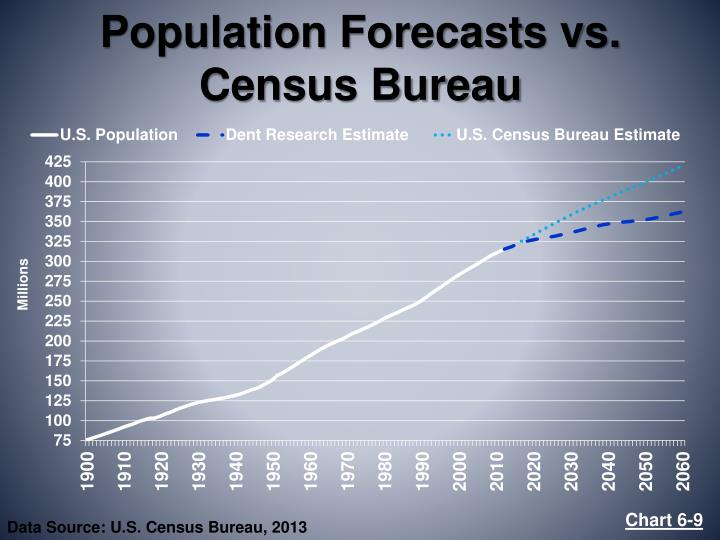 Population Forecasts vs. Census Bureau