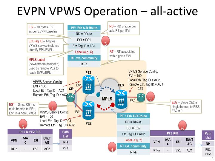 EVPN VPWS Operation – all-active