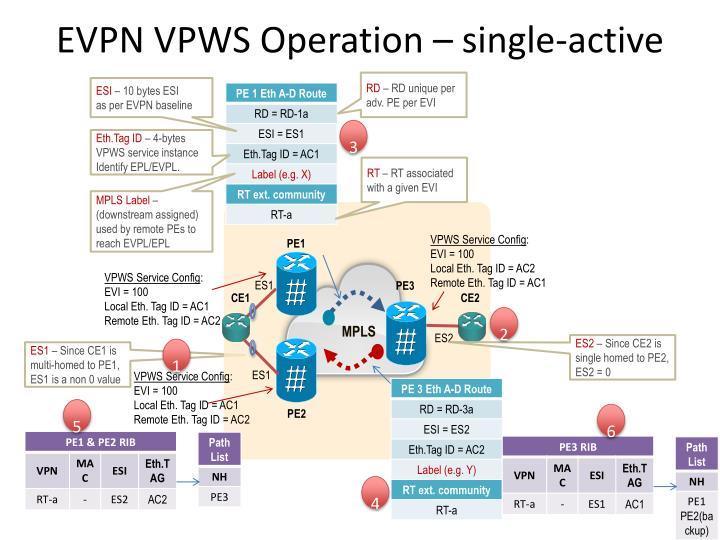 EVPN VPWS Operation – single-active