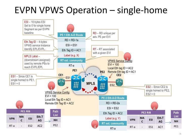EVPN VPWS Operation – single-home