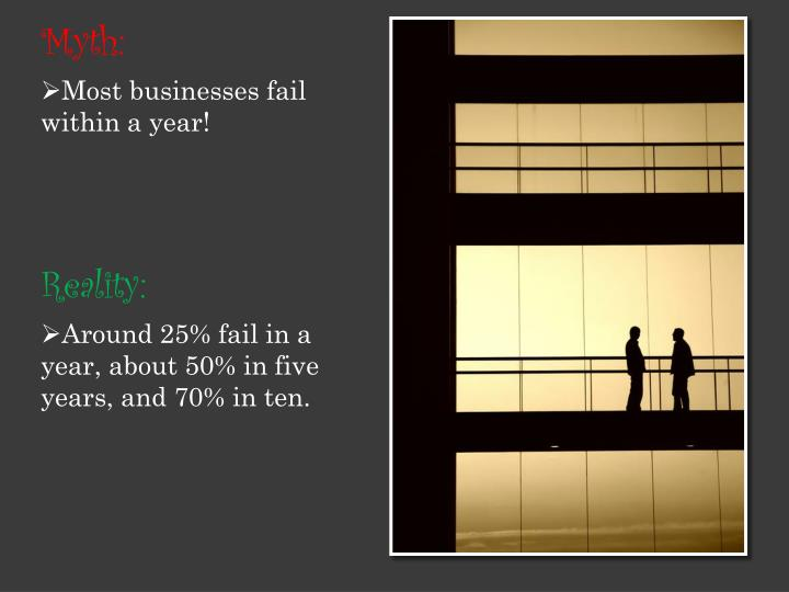 Around 25% fail in a year, about 50% in five years, and 70% in ten.